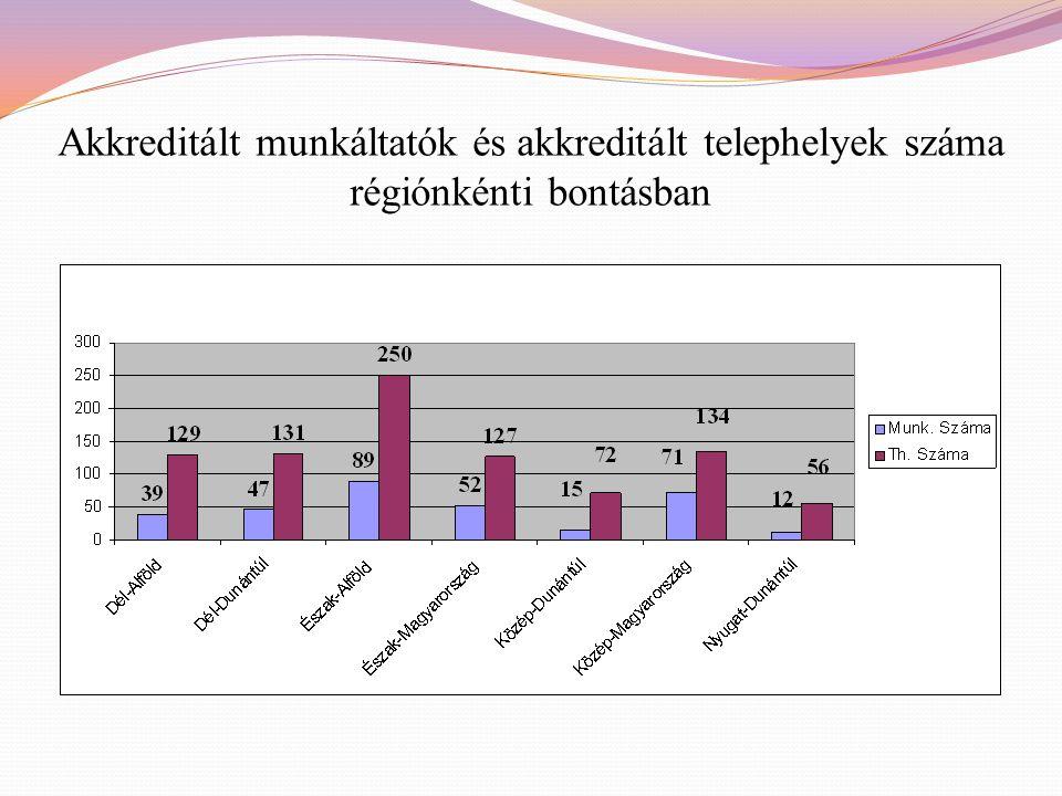 Akkreditált munkáltatók és akkreditált telephelyek száma régiónkénti bontásban