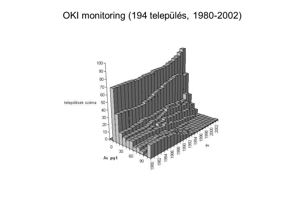 OKI monitoring (194 település, 1980-2002)