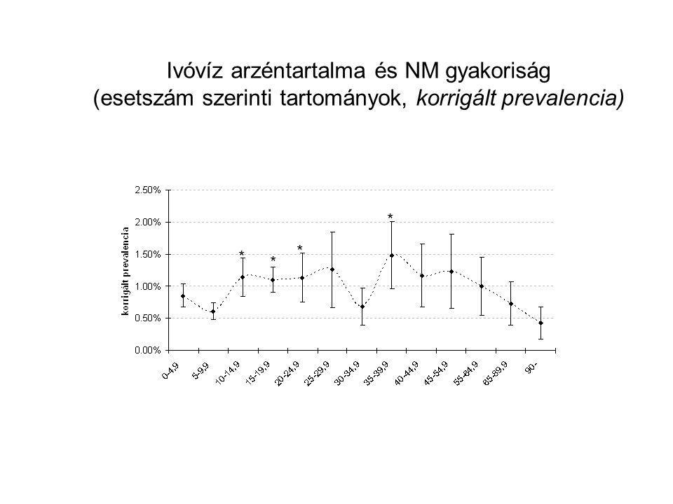 * * * * Ivóvíz arzéntartalma és NM gyakoriság (esetszám szerinti tartományok, korrigált prevalencia)