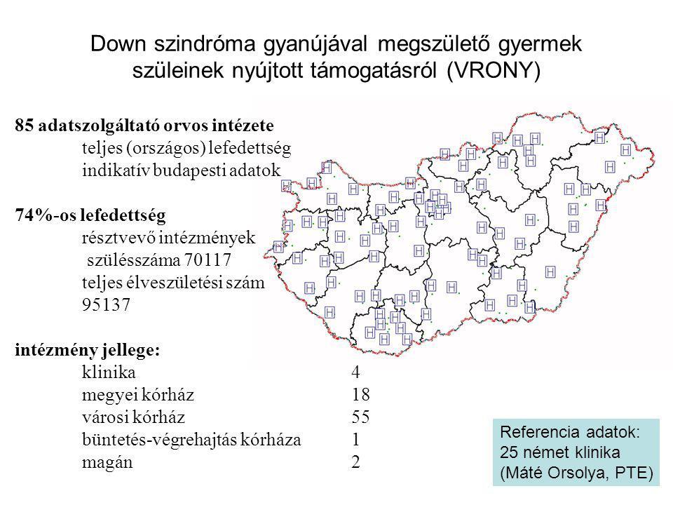 Down szindróma gyanújával megszülető gyermek szüleinek nyújtott támogatásról (VRONY) 85 adatszolgáltató orvos intézete teljes (országos) lefedettség i