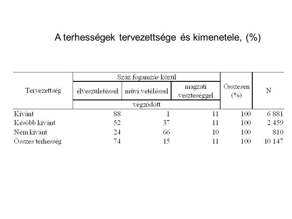A terhességek tervezettsége és kimenetele, (%)