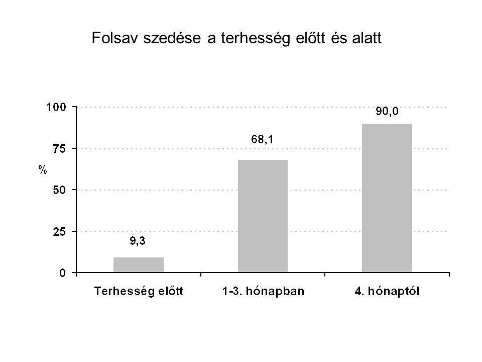 Ivóvíz arzéntartalma és NM gyakoriság 10  g/l