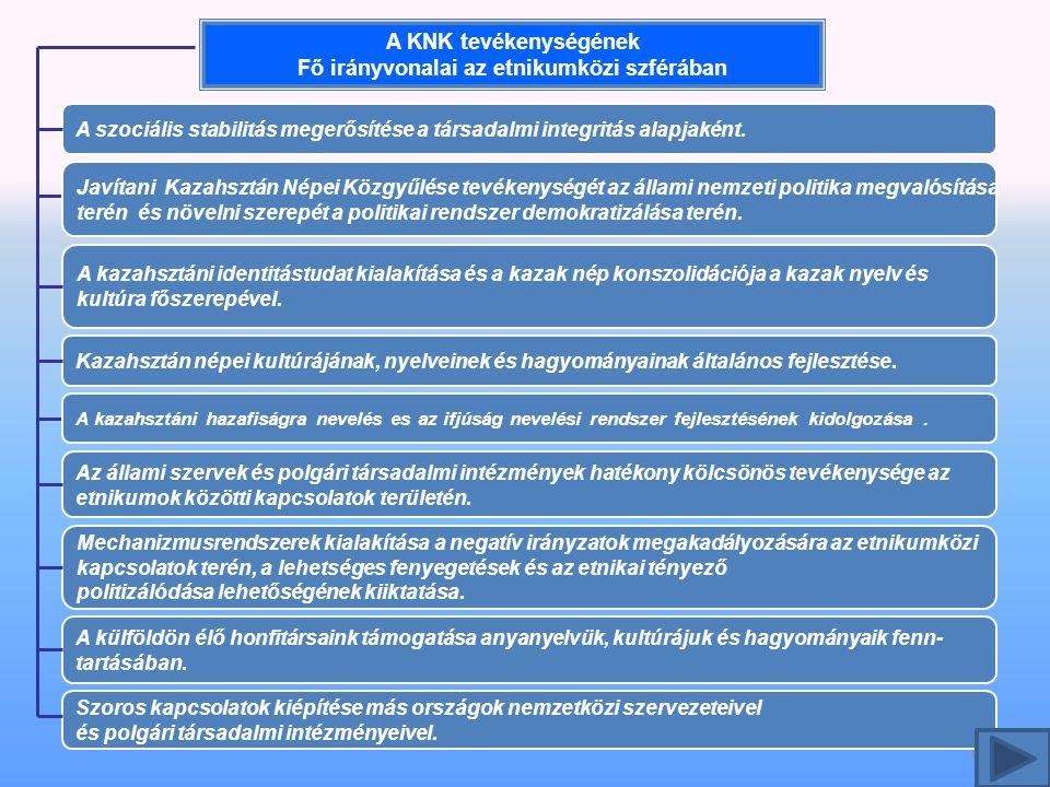 A KNK tevékenységének Fő irányvonalai az etnikumközi szférában 10 A szociális stabilitás megerősítése a társadalmi integritás alapjaként.