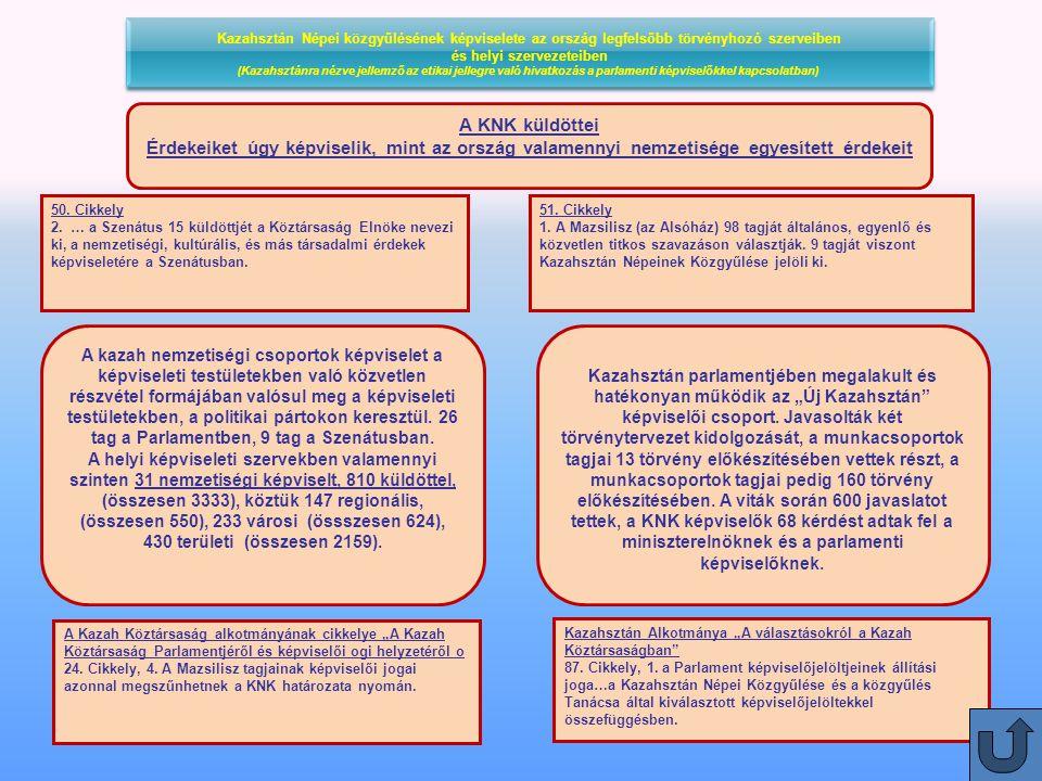 Kazahsztán Népei közgyűlésének képviselete az ország legfelsőbb törvényhozó szerveiben és helyi szervezeteiben (Kazahsztánra nézve jellemző az etikai jellegre való hivatkozás a parlamenti képviselőkkel kapcsolatban) Kazahsztán Népei közgyűlésének képviselete az ország legfelsőbb törvényhozó szerveiben és helyi szervezeteiben (Kazahsztánra nézve jellemző az etikai jellegre való hivatkozás a parlamenti képviselőkkel kapcsolatban) A KNK küldöttei Érdekeiket úgy képviselik, mint az ország valamennyi nemzetisége egyesített érdekeit 51.