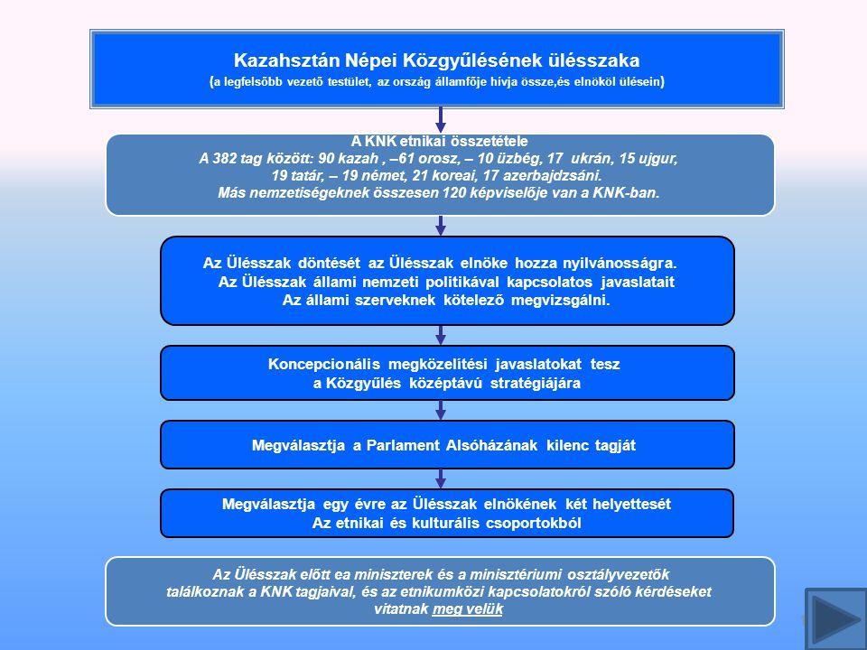 Kazahsztán Népei Közgyűlésének ülésszaka ( a legfelsőbb vezető testület, az ország államfője hívja össze,és elnököl ülésein ) 15 Megválasztja a Parlament Alsóházának kilenc tagját A KNK etnikai összetétele A 382 tag között: 90 kazah, –61 orosz, – 10 üzbég, 17 ukrán, 15 ujgur, 19 tatár, – 19 német, 21 koreai, 17 azerbajdzsáni.
