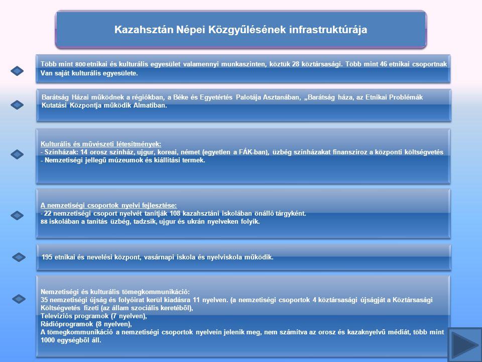 17 Kazahsztán Népei Közgyűlésének infrastruktúrája Kulturális és művészeti létesítmények: - Színházak: 14 orosz színház, ujgur, koreai, német (egyetlen a FÁK-ban), üzbég színházakat finanszíroz a központi költségvetés - Nemzetiségi jellegű múzeumok és kiállítási termek.