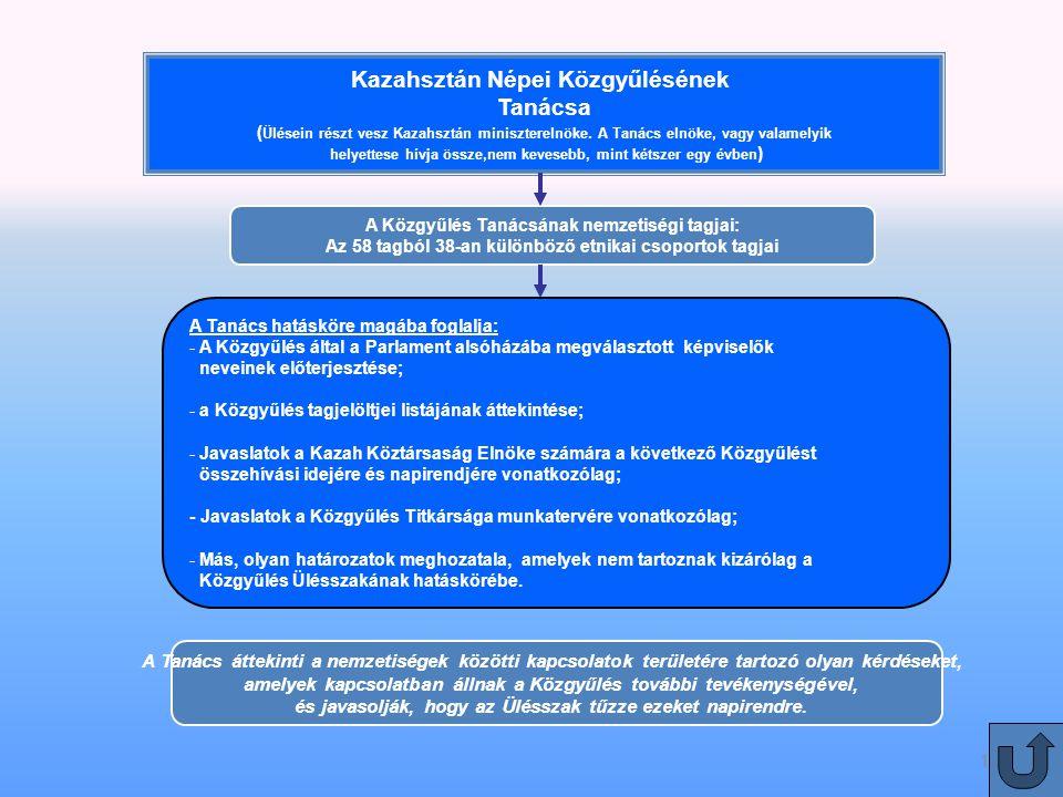Kazahsztán Népei Közgyűlésének Tanácsa ( Ülésein részt vesz Kazahsztán miniszterelnöke.