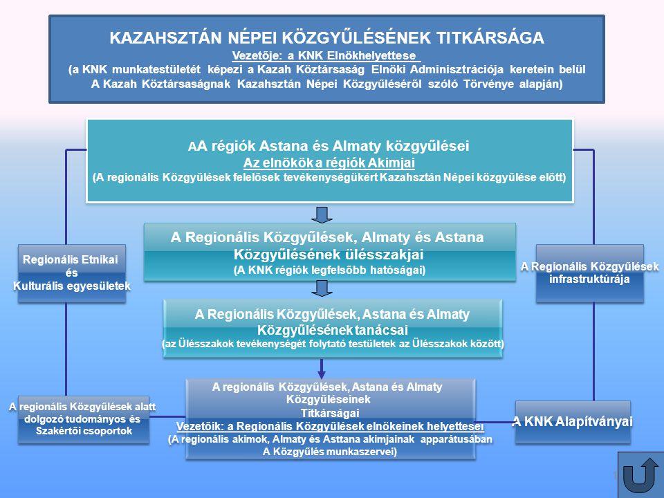 19 A A régiók Astana és Almaty közgyűlései Az elnökök a régiók Akimjai (A regionális Közgyűlések felelősek tevékenységükért Kazahsztán Népei közgyűlése előtt) A A régiók Astana és Almaty közgyűlései Az elnökök a régiók Akimjai (A regionális Közgyűlések felelősek tevékenységükért Kazahsztán Népei közgyűlése előtt) KAZAHSZTÁN NÉPEI KÖZGYŰLÉSÉNEK TITKÁRSÁGA Vezetője: a KNK Elnökhelyettese (a KNK munkatestületét képezi a Kazah Köztársaság Elnöki Adminisztrációja keretein belül A Kazah Köztársaságnak Kazahsztán Népei Közgyűléséről szóló Törvénye alapján) A regionális Közgyűlések, Astana és Almaty Közgyűléseinek Titkárságai Vezetőik: a Regionális Közgyűlések elnökeinek helyettesei (A regionális akimok, Almaty és Asttana akimjainak apparátusában A Közgyűlés munkaszervei) A regionális Közgyűlések, Astana és Almaty Közgyűléseinek Titkárságai Vezetőik: a Regionális Közgyűlések elnökeinek helyettesei (A regionális akimok, Almaty és Asttana akimjainak apparátusában A Közgyűlés munkaszervei) A Regionális Közgyűlések, Astana és Almaty Közgyűlésének tanácsai (az Ülésszakok tevékenységét folytató testületek az Ülésszakok között) A Regionális Közgyűlések, Astana és Almaty Közgyűlésének tanácsai (az Ülésszakok tevékenységét folytató testületek az Ülésszakok között) A Regionális Közgyűlések, Almaty és Astana Közgyűlésének ülésszakjai (A KNK régiók legfelsőbb hatóságai) A Regionális Közgyűlések, Almaty és Astana Közgyűlésének ülésszakjai (A KNK régiók legfelsőbb hatóságai) A KNK Alapítványai A regionális Közgyűlések alatt dolgozó tudományos és Szakértői csoportok A regionális Közgyűlések alatt dolgozó tudományos és Szakértői csoportok Regionális Etnikai és Kulturális egyesületek Regionális Etnikai és Kulturális egyesületek A Regionális Közgyűlések infrastruktúrája A Regionális Közgyűlések infrastruktúrája