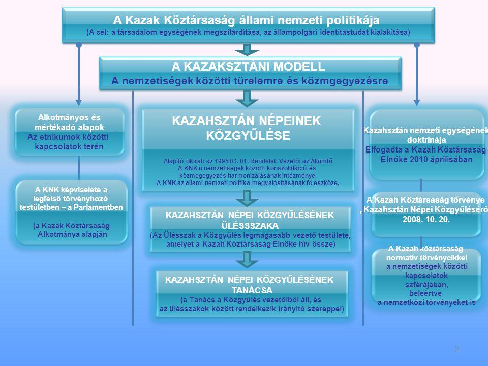2 A Kazak Köztársaság állami nemzeti politikája (A cél: a társadalom egységének megszilárdítása, az állampolgári identitástudat kialakítása) A Kazak Köztársaság állami nemzeti politikája (A cél: a társadalom egységének megszilárdítása, az állampolgári identitástudat kialakítása) KAZAHSZTÁN NÉPEINEK KÖZGYŰLÉSE Alapító okirat: az 1995 03.
