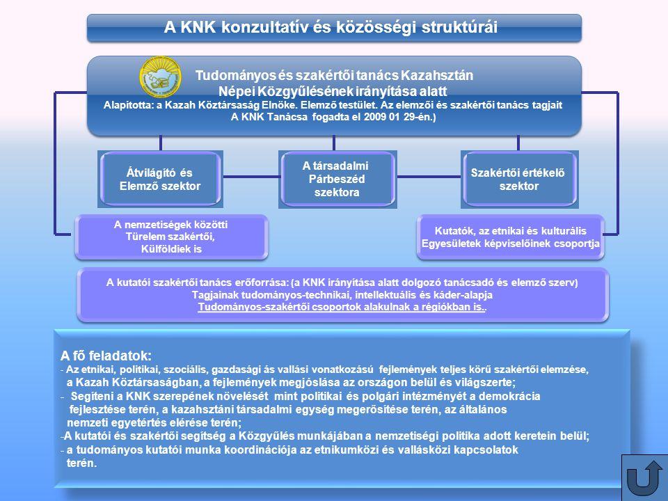 20 Tudományos és szakértői tanács Kazahsztán Népei Közgyűlésének irányítása alatt Alapította: a Kazah Köztársaság Elnöke.