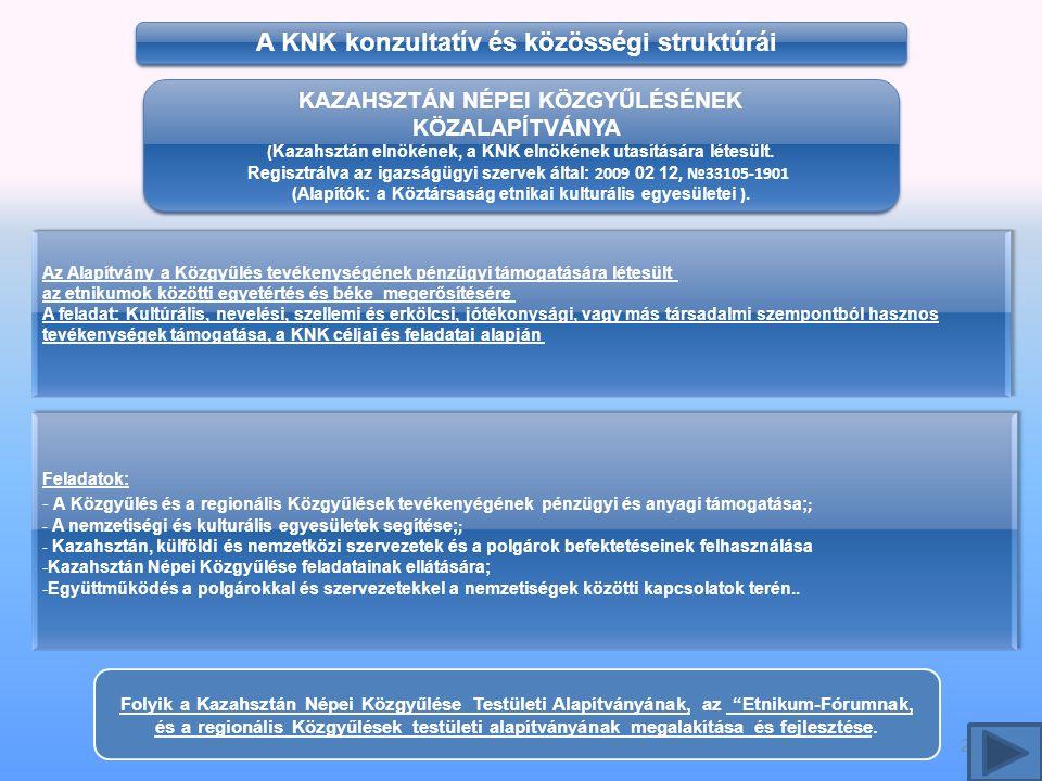 21 Feladatok: - A Közgyűlés és a regionális Közgyűlések tevékenyégének pénzügyi és anyagi támogatása; ; - A nemzetiségi és kulturális egyesületek segítése; ; - Kazahsztán, külföldi és nemzetközi szervezetek és a polgárok befektetéseinek felhasználása -Kazahsztán Népei Közgyűlése feladatainak ellátására; -Együttműködés a polgárokkal és szervezetekkel a nemzetiségek közötti kapcsolatok terén..