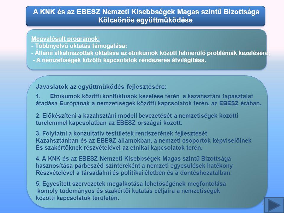 22 A KNK és az EBESZ Nemzeti Kisebbségek Magas szintű Bizottsága Kölcsönös együttműködése A KNK és az EBESZ Nemzeti Kisebbségek Magas szintű Bizottsága Kölcsönös együttműködése Megvalósult programok: - Többnyelvű oktatás támogatása; - Állami alkalmazottak oktatása az etnikumok között felmerülő problémák kezelésére; - A nemzetiségek közötti kapcsolatok rendszeres átvilágítása.