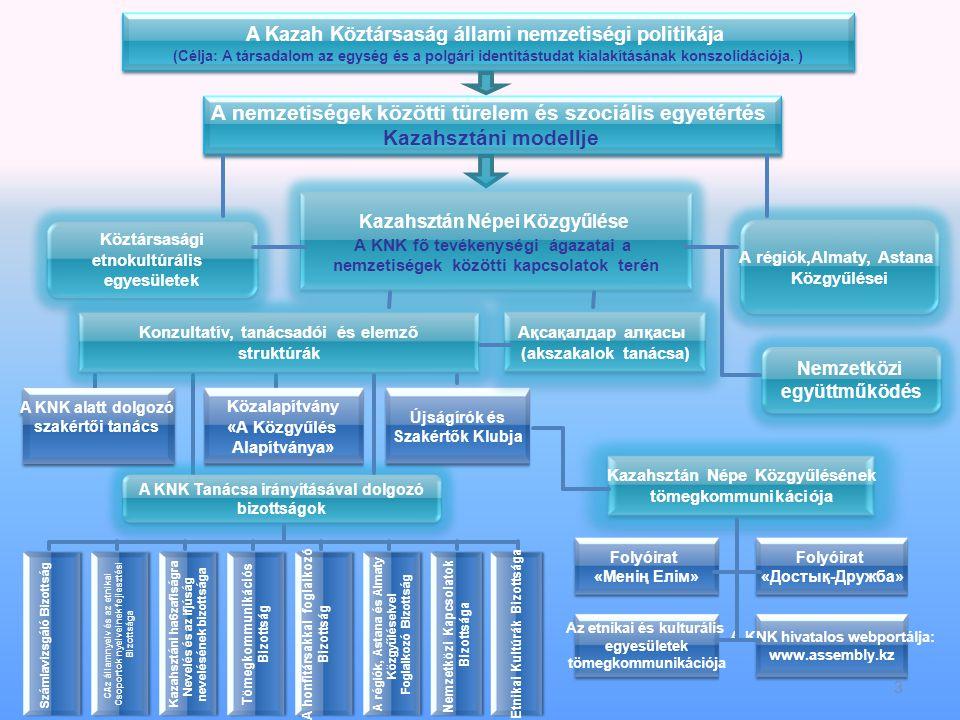 3 A Kazah Köztársaság állami nemzetiségi politikája (Célja: A társadalom az egység és a polgári identitástudat kialakításának konszolidációja.