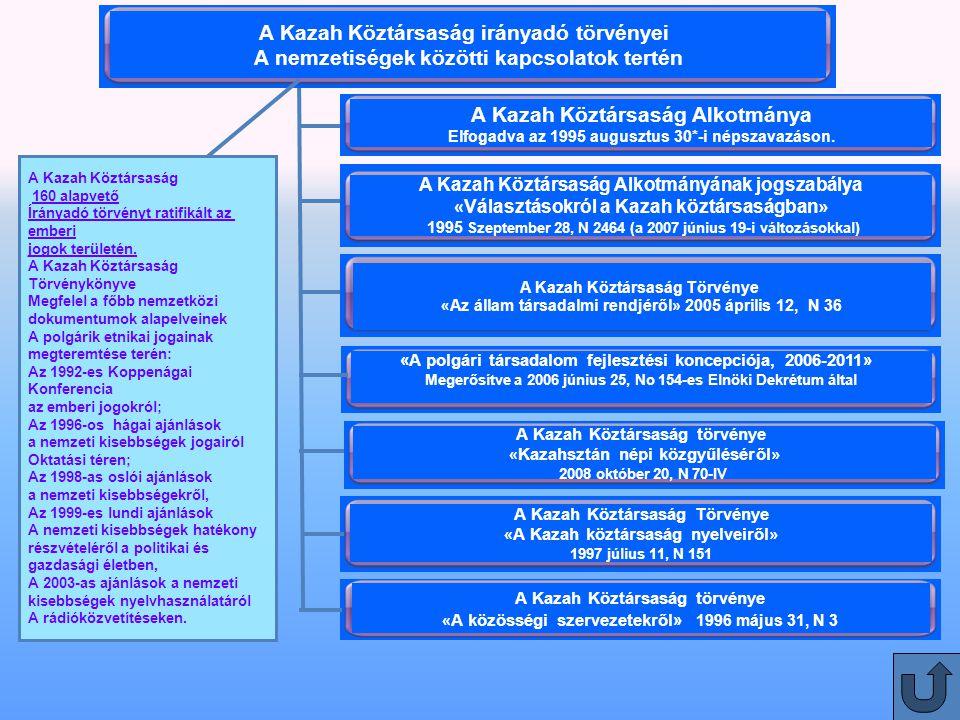 9 A Kazah Köztársaság törvénye « A közösségi szervezetekről» 1996 május 31, N 3 A Kazah Köztársaság Törvénye « A Kazah köztársaság nyelveiről » 1997 július 11, N 151 A Kazah Köztársaság törvénye « Kazahsztán népi közgyűléséről » 2008 október 20, N 70-IV A Kazah Köztársaság Alkotmányának jogszabálya « Választásokról a Kazah köztársaságban » 1995 Szeptember 28, N 2464 (a 2007 június 19-i változásokkal) A Kazah Köztársaság irányadó törvényei A nemzetiségek közötti kapcsolatok tertén A Kazah Köztársaság Alkotmánya Elfogadva az 1995 augusztus 30*-i népszavazáson.