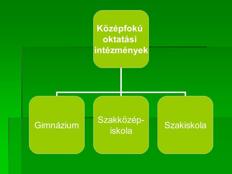 Középfokú oktatási intézmények Gimnázium Szakközép- iskola Szakiskola