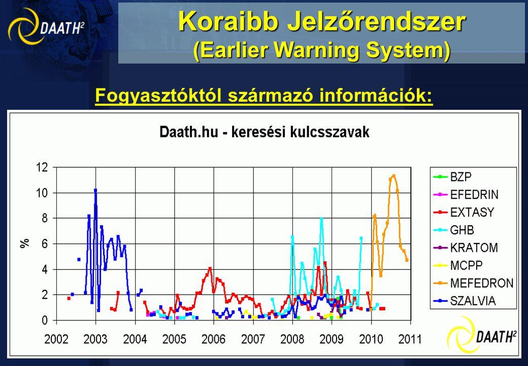 """Fogyasztóktól származó információk: Gina elterjedése –2003.február (""""Gina ) –2004.április (GHB) BZP & TFMPP tabletták megjelenése –2004.november mCPP-tartalmú Ecstasy tabletták –2005.november Spice kannabisz-szerű hatásai –2007.október Party tabletták –2008.február (methylone = bk-MDMA) –2008.november (butylone) Koraibb Jelzőrendszer (Earlier Warning System)"""