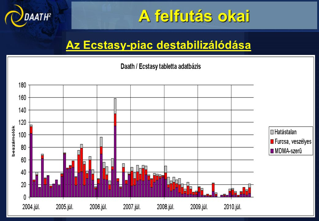 A felfutás okai Az Ecstasy-piac destabilizálódása prekurzorok (pl.