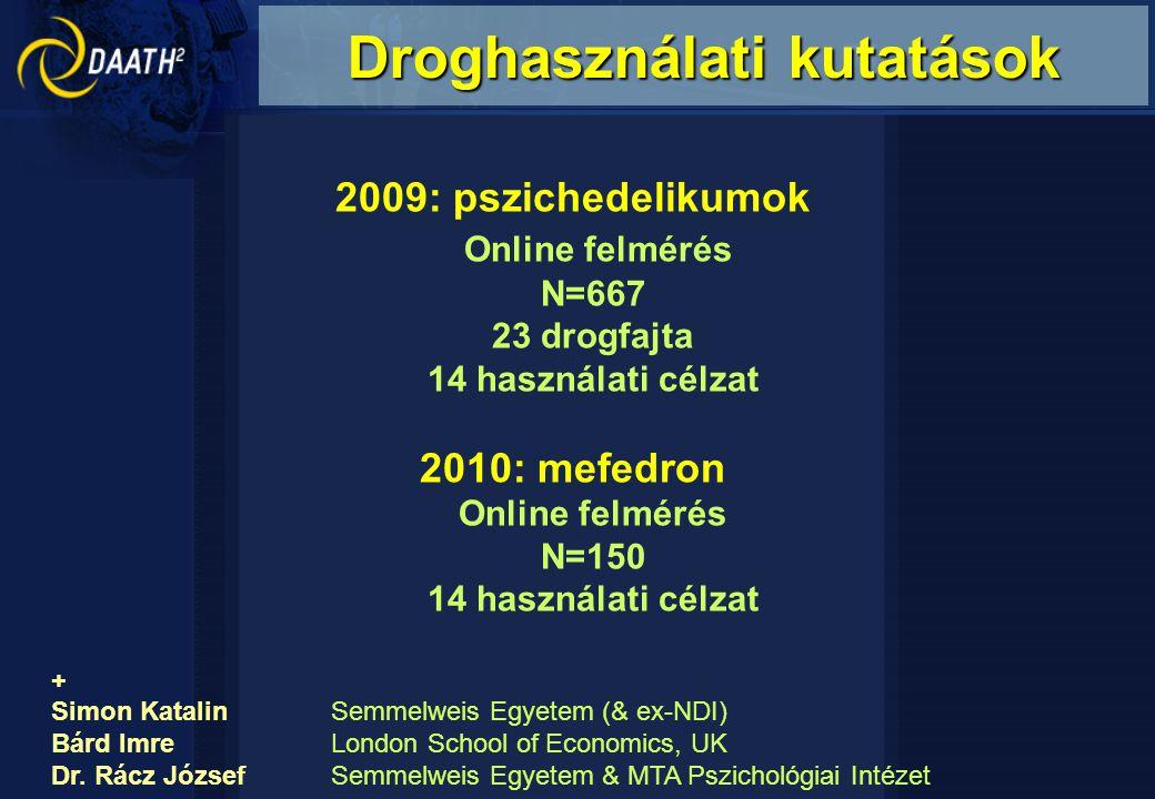 2009: pszichedelikumok Online felmérés N=667 23 drogfajta 14 használati célzat 2010: mefedron Online felmérés N=150 14 használati célzat + Simon Katalin Semmelweis Egyetem (& ex-NDI) Bárd ImreLondon School of Economics, UK Dr.