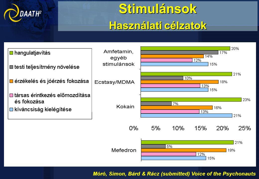 """Általános információk: életkor 15–41 év, átlagéletkor 23 év, férfiak 82% mefi, kati, mef, mefó, mefisztó, kata, katica, katalin + """"zsuzsi (Daath médiahack-név) Megjelenés és beszerzés: 90% por, 6% kapszula 25% internetről (20% belföld, 5% külföld), 66% ismerőstől (23% kapta, 43% vásárolta) csak 9% vásárolt mefedront ismeretlen személytől 69%-nak nem kínáltak fel egyéb drogokat, 16%-nak egyéb legális drogokat, 15%-nak illegális drogokat Használat és gyakoriság: 81% 2010-ben, 17% 2009-ben próbálta ki először a mefedront havi prevalencia 8 alkalom, éves prevalencia 20 alkalom 86% orrba szippant, 14% szájon át fogyaszt 91% tipikusan társaságban használta, 9% egyedül 43% havonta néhány használat, 27% hetente néhány, 8% naponta többször 48% soha, 31% korábban, 21% jelenleg rendszeres használó csak mefedron 21%, kannabisszal 27%, alkohollal 24%, stimulánsokkal 12% Mefedron-felmérés 1 év, online, 319 alany"""