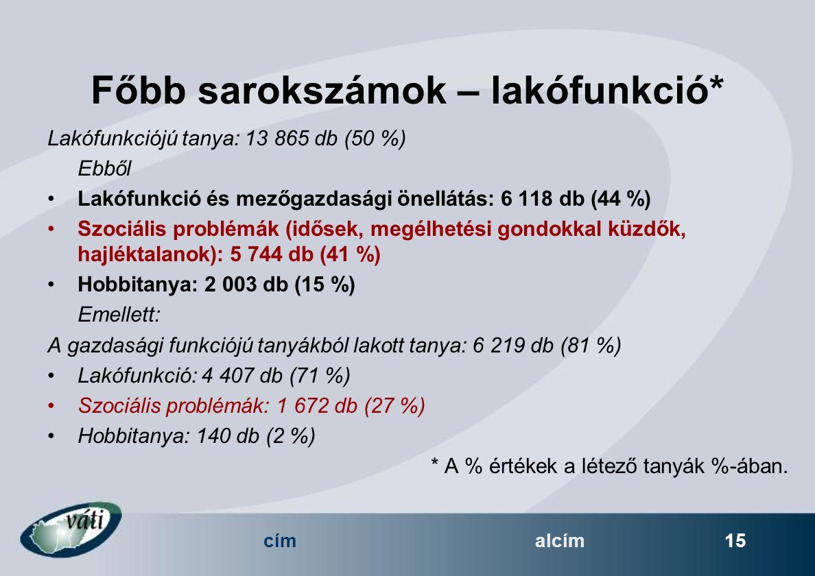címalcím 15 Főbb sarokszámok – lakófunkció* Lakófunkciójú tanya: 13 865 db (50 %) Ebből Lakófunkció és mezőgazdasági önellátás: 6 118 db (44 %) Szociális problémák (idősek, megélhetési gondokkal küzdők, hajléktalanok): 5 744 db (41 %) Hobbitanya: 2 003 db (15 %) Emellett: A gazdasági funkciójú tanyákból lakott tanya: 6 219 db (81 %) Lakófunkció: 4 407 db (71 %) Szociális problémák: 1 672 db (27 %) Hobbitanya: 140 db (2 %) * A % értékek a létező tanyák %-ában.
