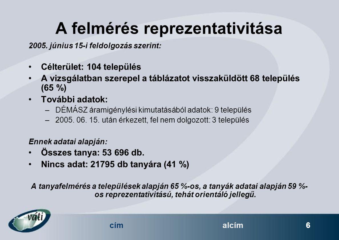címalcím 6 A felmérés reprezentativitása 2005.