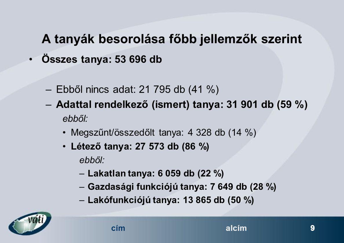 címalcím 9 A tanyák besorolása főbb jellemzők szerint Összes tanya: 53 696 db –Ebből nincs adat: 21 795 db (41 %) –Adattal rendelkező (ismert) tanya: 31 901 db (59 %) ebből: Megszűnt/összedőlt tanya: 4 328 db (14 %) Létező tanya: 27 573 db (86 %) ebből: –Lakatlan tanya: 6 059 db (22 %) –Gazdasági funkciójú tanya: 7 649 db (28 %) –Lakófunkciójú tanya: 13 865 db (50 %)