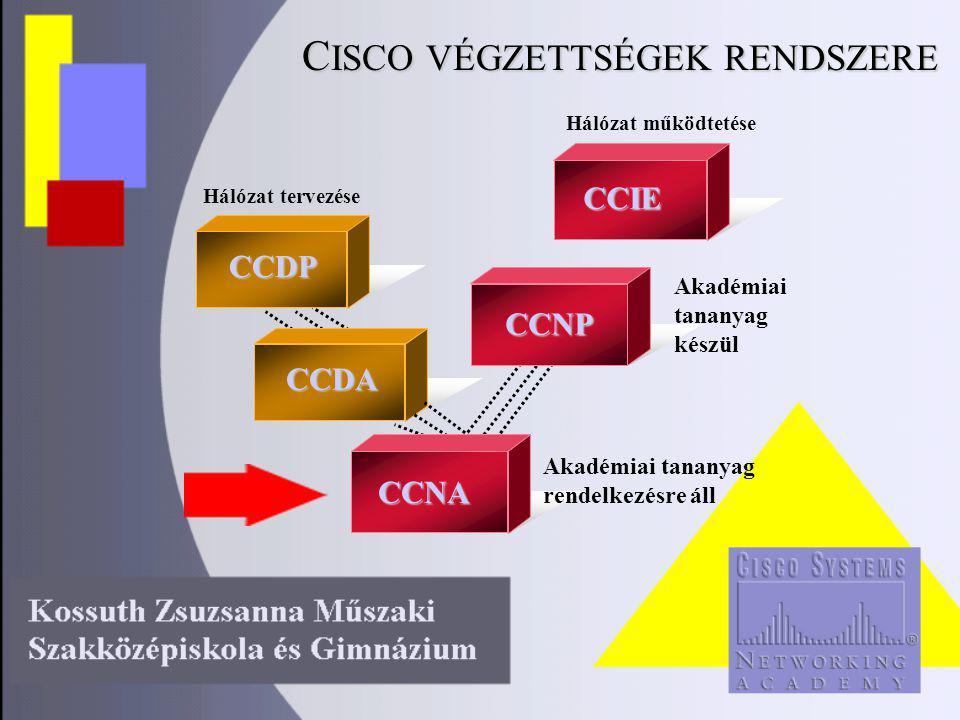 CCDA Hálózat tervezése Hálózat működtetéseCCDP CCIE CCNP Akadémiai tananyag készül CCNA Akadémiai tananyag rendelkezésre áll C ISCO VÉGZETTSÉGEK RENDSZERE