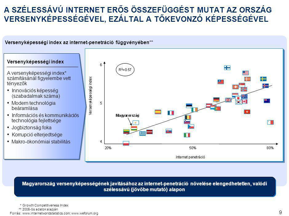 9 A SZÉLESSÁVÚ INTERNET ERŐS ÖSSZEFÜGGÉST MUTAT AZ ORSZÁG VERSENYKÉPESSÉGÉVEL, EZÁLTAL A TŐKEVONZÓ KÉPESSÉGÉVEL Versenyképességi index az internet-penetráció függvényében** Versenyképességi index A versenyképességi index* számításánál figyelembe vett tényezők Innovációs képesség (szabadalmak száma) Modern technológia beáramlása Információs és kommunikációs technológia fejlettsége Jogbiztonság foka Korrupció elterjedtsége Makro-ökonómiai stabilitás *Growth Competitiveness Index **2005-ös adatok alapján Forrás:www.internetworldstatistics.com; www.weforum.org Magyarország versenyképességének javításához az internet-penetráció növelése elengedhetetlen, valódi szélessávú (jövőbe mutató) alapon