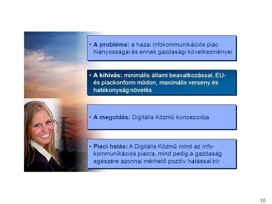 10 A probléma: a hazai infokommunikációs piac hiányosságai és ennek gazdasági következményei A kihívás: minimális állami beavatkozással, EU- és piacko