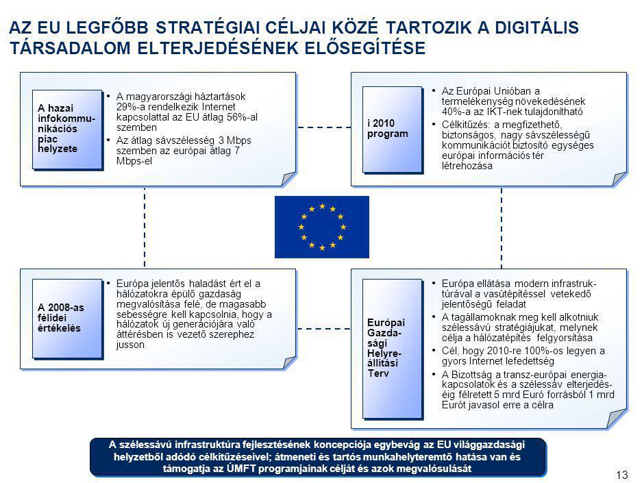 13 AZ EU LEGFŐBB STRATÉGIAI CÉLJAI KÖZÉ TARTOZIK A DIGITÁLIS TÁRSADALOM ELTERJEDÉSÉNEK ELŐSEGÍTÉSE A hazai infokommu- nikációs piac helyzete A magyaro