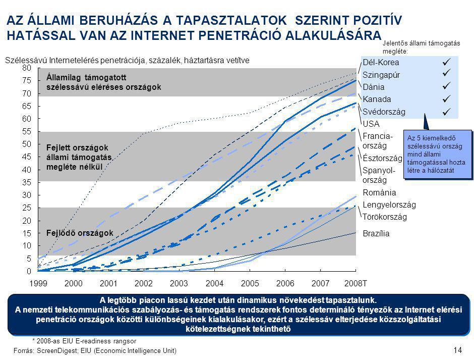 14 AZ ÁLLAMI BERUHÁZÁS A TAPASZTALATOK SZERINT POZITÍV HATÁSSAL VAN AZ INTERNET PENETRÁCIÓ ALAKULÁSÁRA *2008-as EIU E-readiness rangsor Forrás:ScreenDigest; EIU (Economic Intelligence Unit) Francia- ország Spanyol- ország Svédország Észtország Lengyelország Románia Kanada USA Brazília Szingapúr Dél-Korea Törökország Dánia 200020012002200319992005200620072008T2004 Szélessávú Internetelérés penetrációja, százalék, háztartásra vetítve Jelentős állami támogatás megléte: Fejlett országok állami támogatás megléte nélkül Fejlődő országok A legtöbb piacon lassú kezdet után dinamikus növekedést tapasztalunk.
