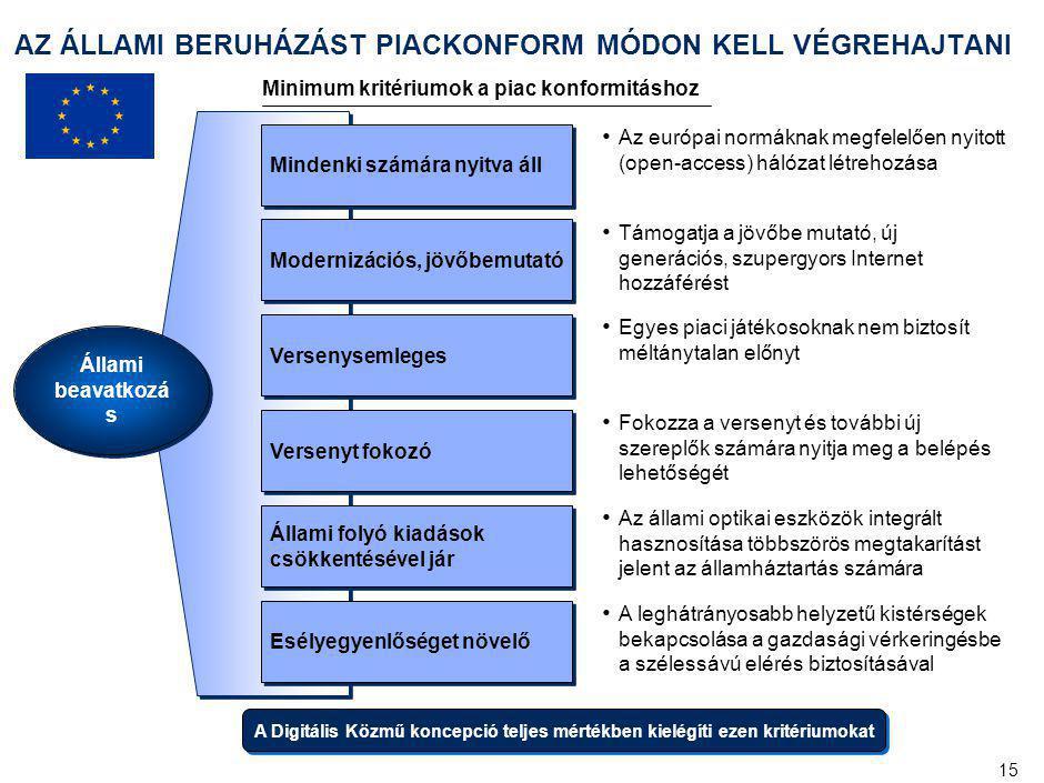 15 AZ ÁLLAMI BERUHÁZÁST PIACKONFORM MÓDON KELL VÉGREHAJTANI Állami beavatkozá s Mindenki számára nyitva áll Az európai normáknak megfelelően nyitott (open-access) hálózat létrehozása Versenysemleges Egyes piaci játékosoknak nem biztosít méltánytalan előnyt Versenyt fokozó Fokozza a versenyt és további új szereplők számára nyitja meg a belépés lehetőségét Állami folyó kiadások csökkentésével jár Az állami optikai eszközök integrált hasznosítása többszörös megtakarítást jelent az államháztartás számára Esélyegyenlőséget növelő A leghátrányosabb helyzetű kistérségek bekapcsolása a gazdasági vérkeringésbe a szélessávú elérés biztosításával Modernizációs, jövőbemutató Támogatja a jövőbe mutató, új generációs, szupergyors Internet hozzáférést A Digitális Közmű koncepció teljes mértékben kielégíti ezen kritériumokat Minimum kritériumok a piac konformitáshoz