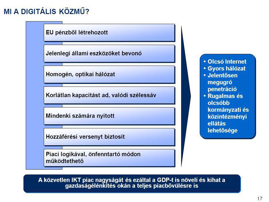 17 MI A DIGITÁLIS KÖZMŰ? EU pénzből létrehozott Jelenlegi állami eszközöket bevonó Homogén, optikai hálózat Korlátlan kapacitást ad, valódi szélessáv