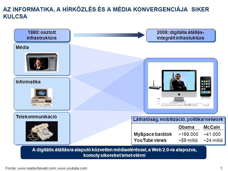 1 AZ INFORMATIKA, A HÍRKÖZLÉS ÉS A MÉDIA KONVERGENCIÁJA SIKER KULCSA Forrás:www.readwriteweb.com; www.youtube.com Informatika Telekommunikáció Média 1