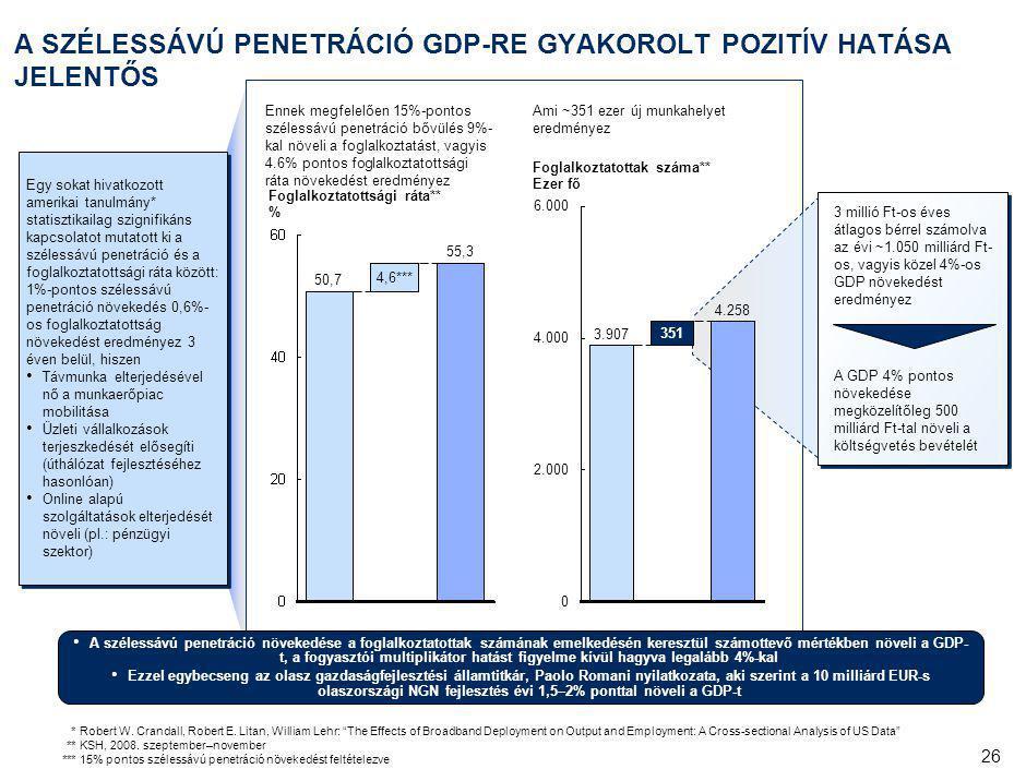 26 A SZÉLESSÁVÚ PENETRÁCIÓ GDP-RE GYAKOROLT POZITÍV HATÁSA JELENTŐS 4,6*** 55,3 Foglalkoztatottsági ráta** % 50,7 Egy sokat hivatkozott amerikai tanulmány* statisztikailag szignifikáns kapcsolatot mutatott ki a szélessávú penetráció és a foglalkoztatottsági ráta között: 1%-pontos szélessávú penetráció növekedés 0,6%- os foglalkoztatottság növekedést eredményez 3 éven belül, hiszen Távmunka elterjedésével nő a munkaerőpiac mobilitása Üzleti vállalkozások terjeszkedését elősegíti (úthálózat fejlesztéséhez hasonlóan) Online alapú szolgáltatások elterjedését növeli (pl.: pénzügyi szektor) Egy sokat hivatkozott amerikai tanulmány* statisztikailag szignifikáns kapcsolatot mutatott ki a szélessávú penetráció és a foglalkoztatottsági ráta között: 1%-pontos szélessávú penetráció növekedés 0,6%- os foglalkoztatottság növekedést eredményez 3 éven belül, hiszen Távmunka elterjedésével nő a munkaerőpiac mobilitása Üzleti vállalkozások terjeszkedését elősegíti (úthálózat fejlesztéséhez hasonlóan) Online alapú szolgáltatások elterjedését növeli (pl.: pénzügyi szektor) *Robert W.
