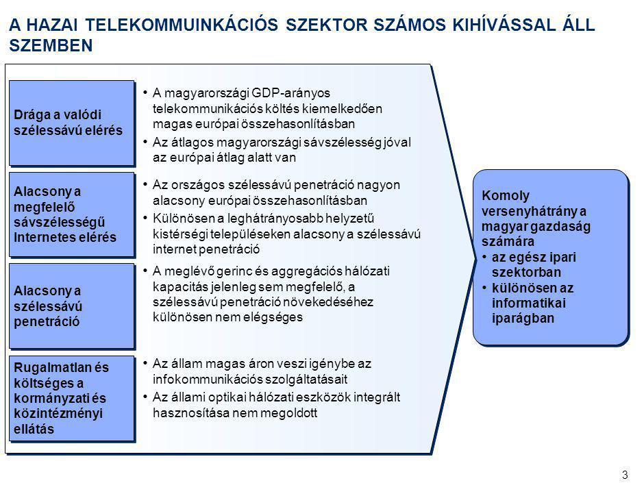 3 Komoly versenyhátrány a magyar gazdaság számára az egész ipari szektorban különösen az informatikai iparágban Komoly versenyhátrány a magyar gazdaság számára az egész ipari szektorban különösen az informatikai iparágban A HAZAI TELEKOMMUINKÁCIÓS SZEKTOR SZÁMOS KIHÍVÁSSAL ÁLL SZEMBEN Drága a valódi szélessávú elérés A magyarországi GDP-arányos telekommunikációs költés kiemelkedően magas európai összehasonlításban Az átlagos magyarországi sávszélesség jóval az európai átlag alatt van Alacsony a megfelelő sávszélességű Internetes elérés Az országos szélessávú penetráció nagyon alacsony európai összehasonlításban Különösen a leghátrányosabb helyzetű kistérségi településeken alacsony a szélessávú internet penetráció Alacsony a szélessávú penetráció Az állam magas áron veszi igénybe az infokommunikációs szolgáltatásait Az állami optikai hálózati eszközök integrált hasznosítása nem megoldott Rugalmatlan és költséges a kormányzati és közintézményi ellátás A meglévő gerinc és aggregációs hálózati kapacitás jelenleg sem megfelelő, a szélessávú penetráció növekedéséhez különösen nem elégséges
