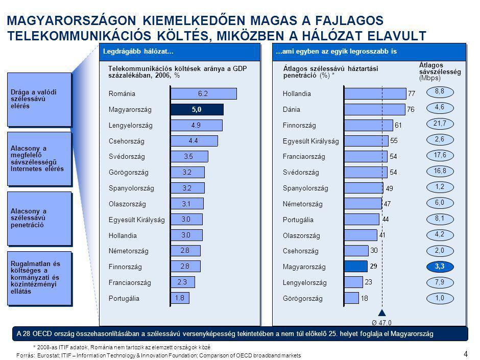 4 MAGYARORSZÁGON KIEMELKEDŐEN MAGAS A FAJLAGOS TELEKOMMUNIKÁCIÓS KÖLTÉS, MIKÖZBEN A HÁLÓZAT ELAVULT Legdrágább hálózat……ami egyben az egyik legrosszabb is Telekommunikációs költések aránya a GDP százalékában, 2006, % Átlagos sávszélesség (Mbps) Svédország Spanyolország Németország Portugália Olaszország Csehország Magyarország Hollandia Dánia Finnország Görögország Ø 47,0 Lengyelország Egyesült Királyság Franciaország Átlagos szélessávú háztartási penetráció (%) * Lengyelország Csehország Románia 5,0 Svédország Magyarország Németország Olaszország Görögország Finnország Franciaország Egyesült Királyság Spanyolország Portugália Hollandia *2008-as ITIF adatok, Románia nem tartozik az elemzett országok közé Forrás:Eurostat; ITIF – Information Technology & Innovation Foundation; Comparison of OECD broadband markets 2,0 4,2 3,3 7,9 1,0 17,6 21,7 2,6 16,8 1,2 6,0 8,1 4,6 8,8 Alacsony a megfelelő sávszélességű Internetes elérés Alacsony a szélessávú penetráció Drága a valódi szélessávú elérés Rugalmatlan és költséges a kormányzati és közintézményi ellátás A 28 OECD ország összehasonlításában a szélessávú versenyképesség tekintetében a nem túl előkelő 25.