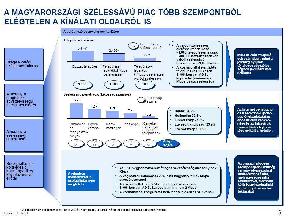 5 A MAGYARORSZÁGI SZÉLESSÁVÚ PIAC TÖBB SZEMPONTBÓL ELÉGTELEN A KÍNÁLATI OLDALRÓL IS Alacsony a megfelelő sávszélességű Internetes elérés Alacsony a szélessávú penetráció Drága a valódi szélessávú elérés Rugalmatlan és költséges a kormányzati és közintézményi ellátás A valódi szélessáv elérése korlátos A valódi szélessávú eléréssel rendelkező ~1.000 településen is csak ~200.000 háztartásnak van valódi szélessávú hozzáférése a 3,8 millióból A közháló által elért 2.507 település közül is csak 1.905-ben van ADSL kapcsolat (minimum 2 Mbps-os sávszélesség) A valódi szélessávú eléréssel rendelkező ~1.000 településen is csak ~200.000 háztartásnak van valódi szélessávú hozzáférése a 3,8 millióból A közháló által elért 2.507 település közül is csak 1.905-ben van ADSL kapcsolat (minimum 2 Mbps-os sávszélesség) 1.100 3.800 186 Háztartások száma, ezer fő … … Települések száma 3.175* Összes település 2.492* Települések legalább 2 Mbps -os eléréssel 1.050* Települések legalább 8 Mbps-os eléréssel (valódi szélessáv) Mind az elért települé- sek számában, mind a jelenleg nyújtott tényleges sávszéles- ségben javulásra van szükség Budapest és megyeszék- helyek Egyéb városok Nagy- községek Községek Kiemelten hátrányos helyzetű települések Szélessávú penetráció (lakosságszámhoz) Lakosság száma 3,8 M 2,4 M 0,5 M 2,0 M 1,5 M Dánia: 34,5% Hollandia: 33,5% Finnország: 27,7% Egyesült Királyság: 23,9% Csehország: 13,0% Dánia: 34,5% Hollandia: 33,5% Finnország: 27,7% Egyesült Királyság: 23,9% Csehország: 13,0% Átlag: 12,6% Az Internet penetráció és a szélessávú pene- tráció felzárkóztatás- ához az árak csökke- nése és az infrastruk- túra radikális fejlesz- tése nélkülöz-hetetlen Az EKG végpontokban az átlagos sávszélesség alacsony, 512 Kbps A végpontok mindössze 20%-a bír nagyobb, mint 2 Mbps sávszélességgel A közháló által elért 2.507 település közül is csak 1.905-ben van ADSL kapcsolat (minimum 2 Mbps) A kormányzati szolgáltatás nem megfelelő árú és színvonalú Az EKG végpontokban az átlagos s
