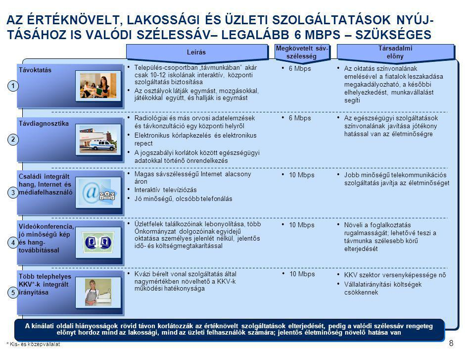 29 ÖSSZEFOGLALÓ Történelmi és strukturális okok miatt Magyarországon van az Európai Unió és az OECD egyik fajlagosan legdrágább, ugyanakkor egyik legalacsonyabb szolgáltatási szintű telekom hálózata, aminek következtében: –Drága a valódi szélessávú elérés –Alacsony a szélessávú penetráció és lassan terjed a szélessávú Internet a lakosság körében –A hátrányos helyzetű kistérségekben korlátozott az elérés, ami megnehezíti a társadalmi felzárkózást –Az állam szolgáltatás igénybevétele rugalmatlan és költséges –Az üzleti felhasználók korlátozottan tudnak értéknövelt IKT szolgáltatásokat igénybe venni Mindezek negatívan hatnak a magyar gazdaság nemzetközi versenyképességére és a gazdaság fejlődésére Miután ezt a problémát eddig a piac nem oldotta meg üzleti alapon, állami beavatkozás szükséges oly módon, hogy az a leginkább EU- és piackonform legyen A fenti kritériumokat együttesen egy állami kezdeményezésű megoldás tudja kielégíteni: –Egy infrastrukturális eszköz, a Digitális Közmű létrehozása EU forrásból: mindenki számára nyitott, optikai gerinc és aggregációs hálózat a meglévő állami optikai eszközök felhasználásával; a Digitális Közmű működtetése megfelelő módon csatlakozik ehhez –Az EU is, kiemelt céljaként, a valódi szélessávú elérés megvalósítását tűzte ki A Digitális Közmű mind az infokommunikációs piacra, mind pedig a gazdaság egészére azonnal mérhető pozitív hatással bír –Hozzájárul az életminőség javulásához –A gazdaság egészét pozitívan érinti –A pénzügyi válság idején különösen üdvözölendő infrastrukturális beruházás