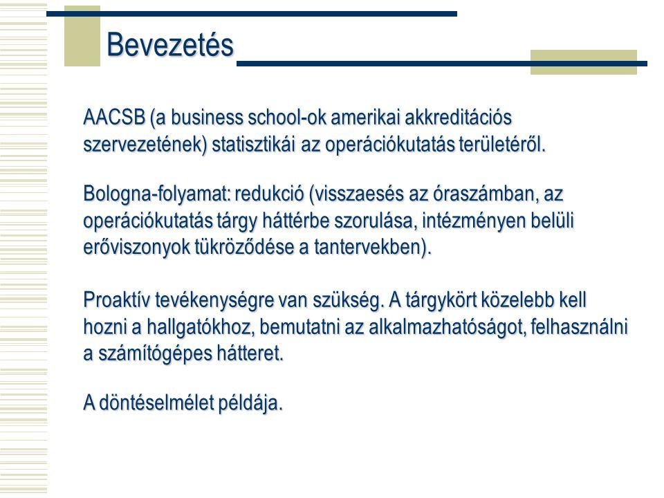 AACSB (a business school-ok amerikai akkreditációs szervezetének) statisztikái az operációkutatás területéről.
