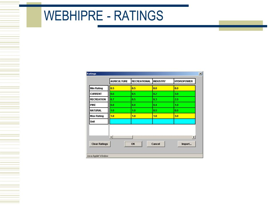 WEBHIPRE - RATINGS