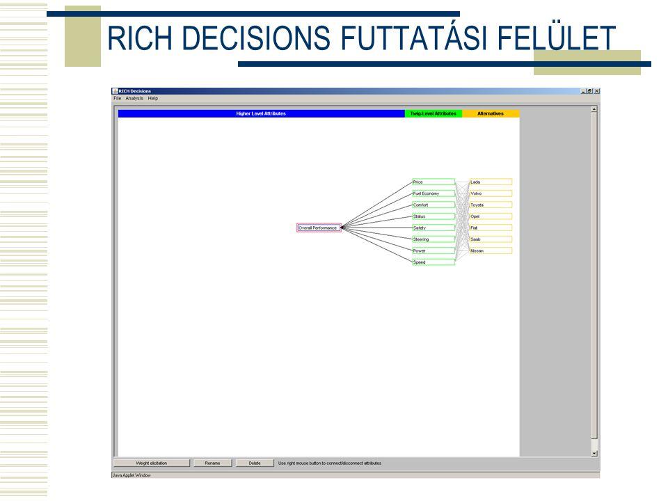 RICH DECISIONS FUTTATÁSI FELÜLET