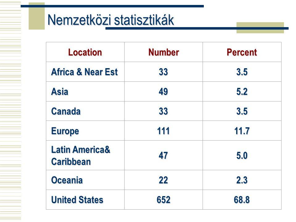 LocationNumberPercent Africa & Near Est 333.5 Asia495.2 Canada333.5 Europe11111.7 Latin America& Caribbean 475.0 Oceania222.3 United States 65268.8 Nemzetközi statisztikák