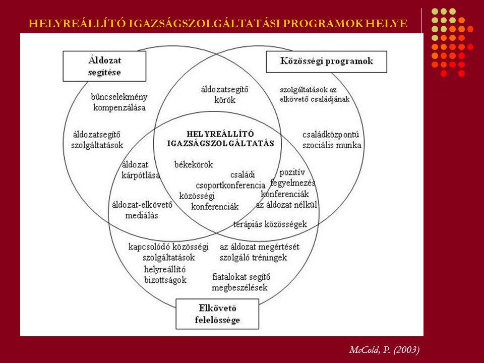 HELYREÁLLÍTÓ IGAZSÁGSZOLGÁLTATÁSI PROGRAMOK HELYE McCold, P. (2003)