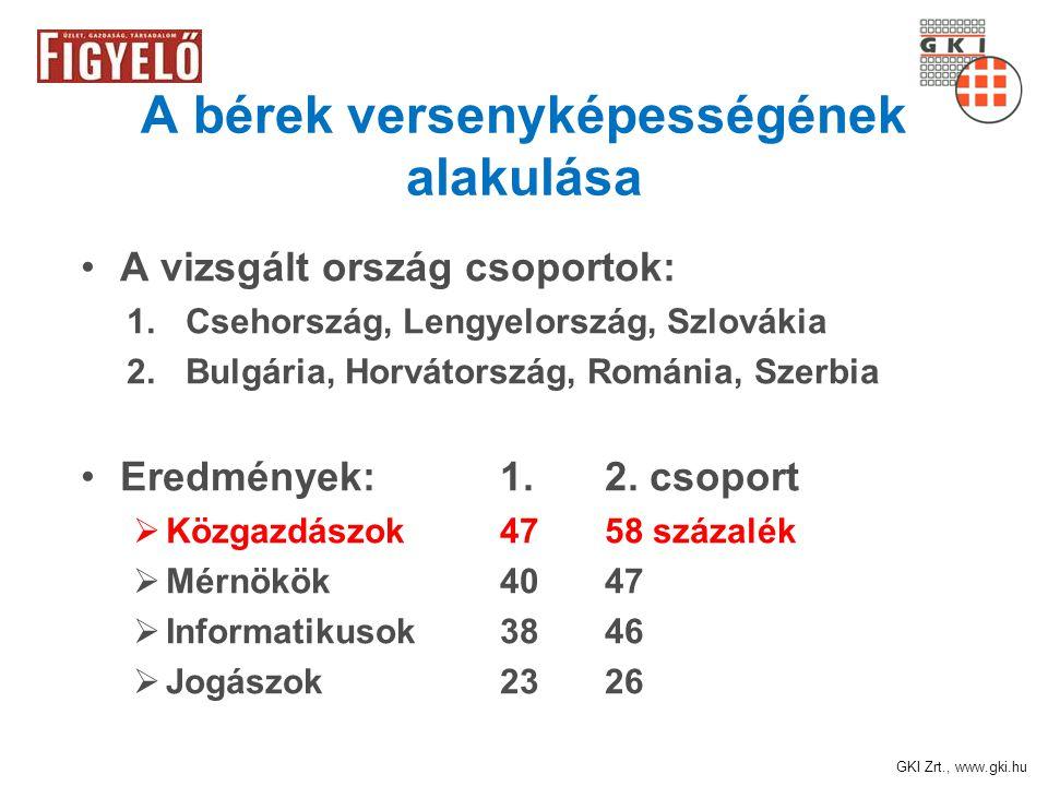 GKI Zrt., www.gki.hu A bérek versenyképességének alakulása A vizsgált ország csoportok: 1.Csehország, Lengyelország, Szlovákia 2.Bulgária, Horvátország, Románia, Szerbia Eredmények: 1.