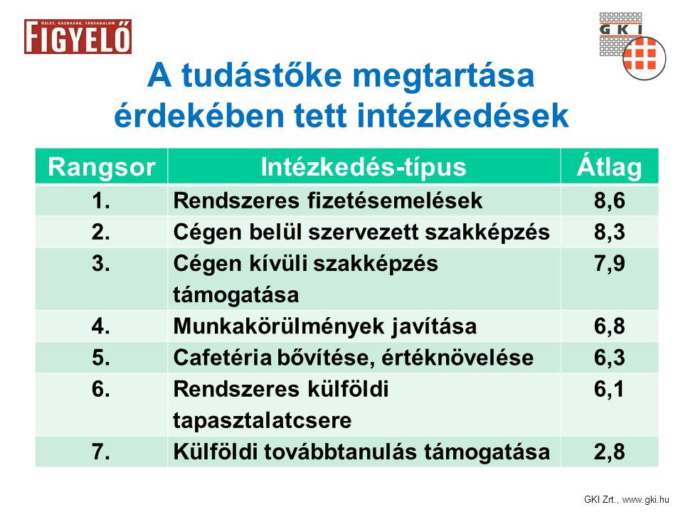 GKI Zrt., www.gki.hu A tudástőke megtartása érdekében tett intézkedések RangsorIntézkedés-típusÁtlag 1.Rendszeres fizetésemelések8,6 2.Cégen belül szervezett szakképzés8,3 3.