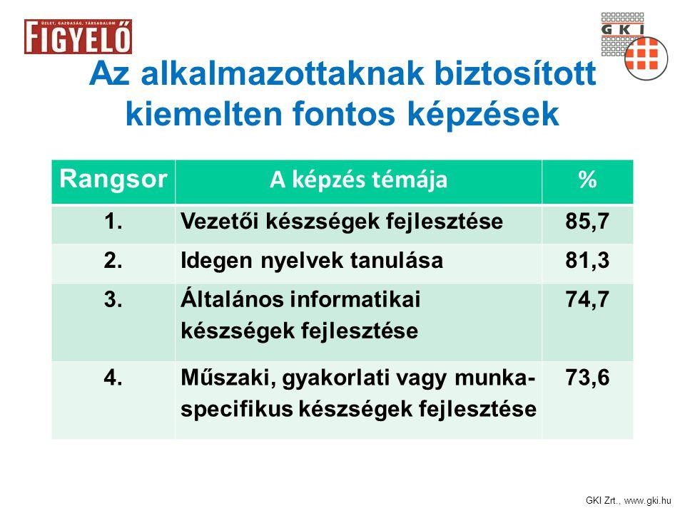 GKI Zrt., www.gki.hu Az alkalmazottaknak biztosított kiemelten fontos képzések Rangsor A képzés témája% 1.Vezetői készségek fejlesztése85,7 2.Idegen nyelvek tanulása81,3 3.