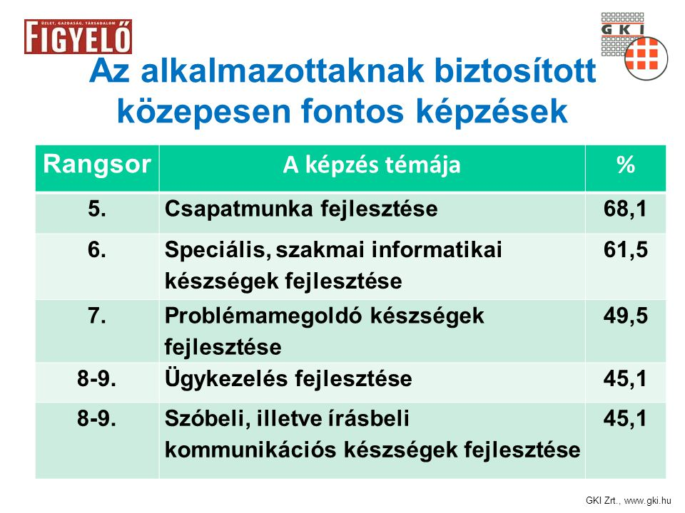GKI Zrt., www.gki.hu Az alkalmazottaknak biztosított közepesen fontos képzések Rangsor A képzés témája% 5.Csapatmunka fejlesztése68,1 6.