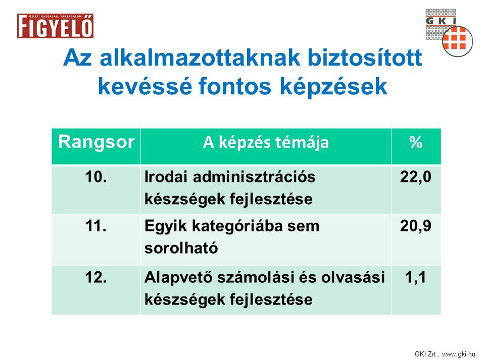 GKI Zrt., www.gki.hu Az alkalmazottaknak biztosított kevéssé fontos képzések Rangsor A képzés témája% 10.