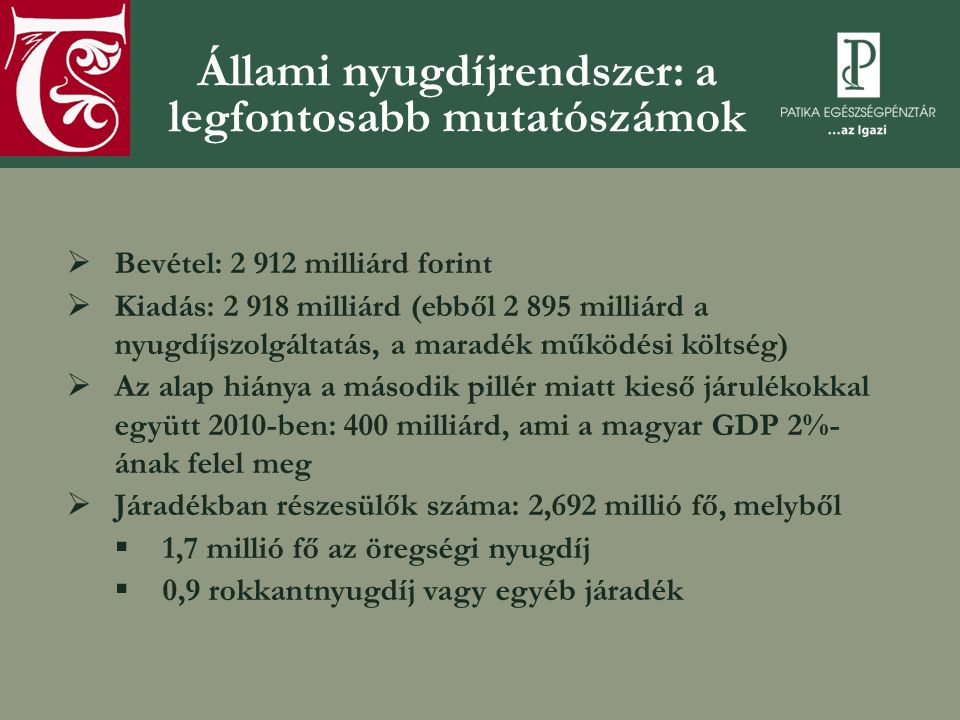 Állami nyugdíjrendszer: a legfontosabb mutatószámok  Bevétel: 2 912 milliárd forint  Kiadás: 2 918 milliárd (ebből 2 895 milliárd a nyugdíjszolgáltatás, a maradék működési költség)  Az alap hiánya a második pillér miatt kieső járulékokkal együtt 2010-ben: 400 milliárd, ami a magyar GDP 2%- ának felel meg  Járadékban részesülők száma: 2,692 millió fő, melyből  1,7 millió fő az öregségi nyugdíj  0,9 rokkantnyugdíj vagy egyéb járadék